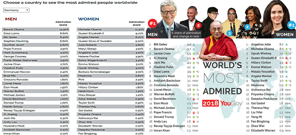 His Holiness the Dalai lama is among the world's most admired people in 2018. Photo: YouGov